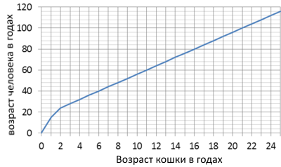 таблица перевода кошачьего возраста в человеческий возраст